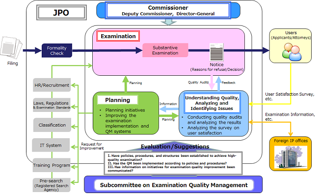 Overview of JPO Quality Management System