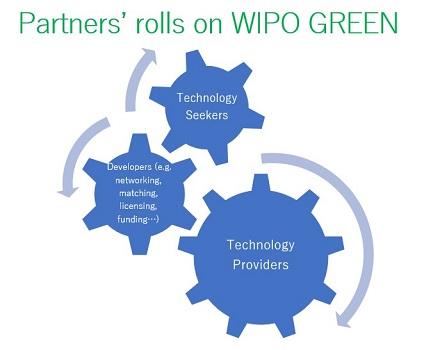 image:Partners' rolls on WIPO GREEN